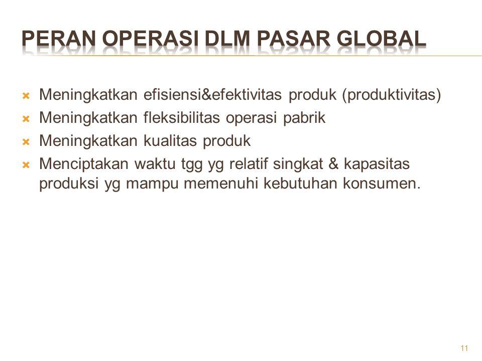 Peran Operasi Dlm Pasar Global
