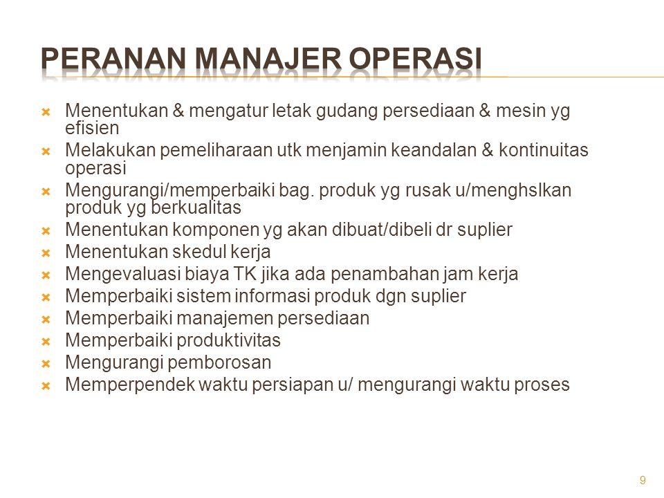 Peranan Manajer Operasi