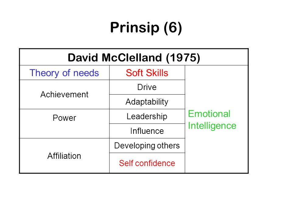 Prinsip (6) David McClelland (1975) Theory of needs Soft Skills