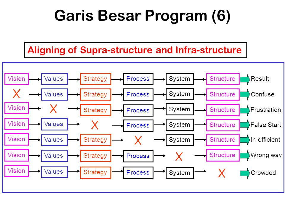 Garis Besar Program (6) Vision. Values. Strategy. Process. System. Structure. Result. Confuse.