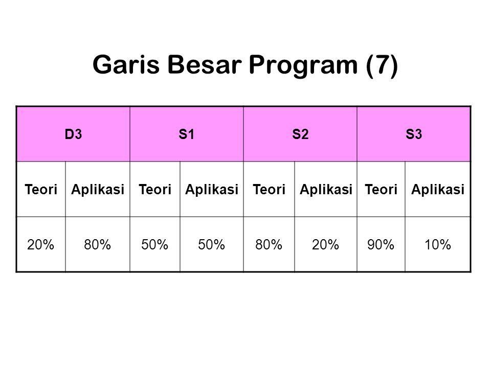 Garis Besar Program (7) D3 S1 S2 S3 Teori Aplikasi 20% 80% 50% 90% 10%