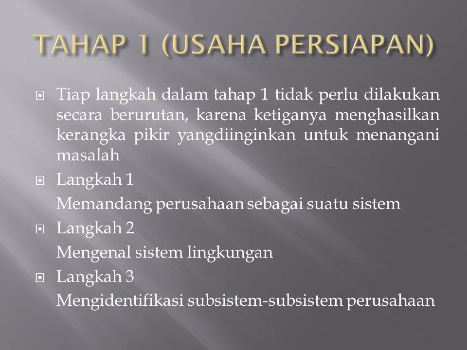 TAHAP 1 (USAHA PERSIAPAN)