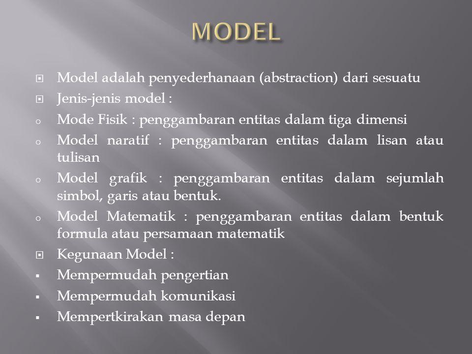MODEL Model adalah penyederhanaan (abstraction) dari sesuatu