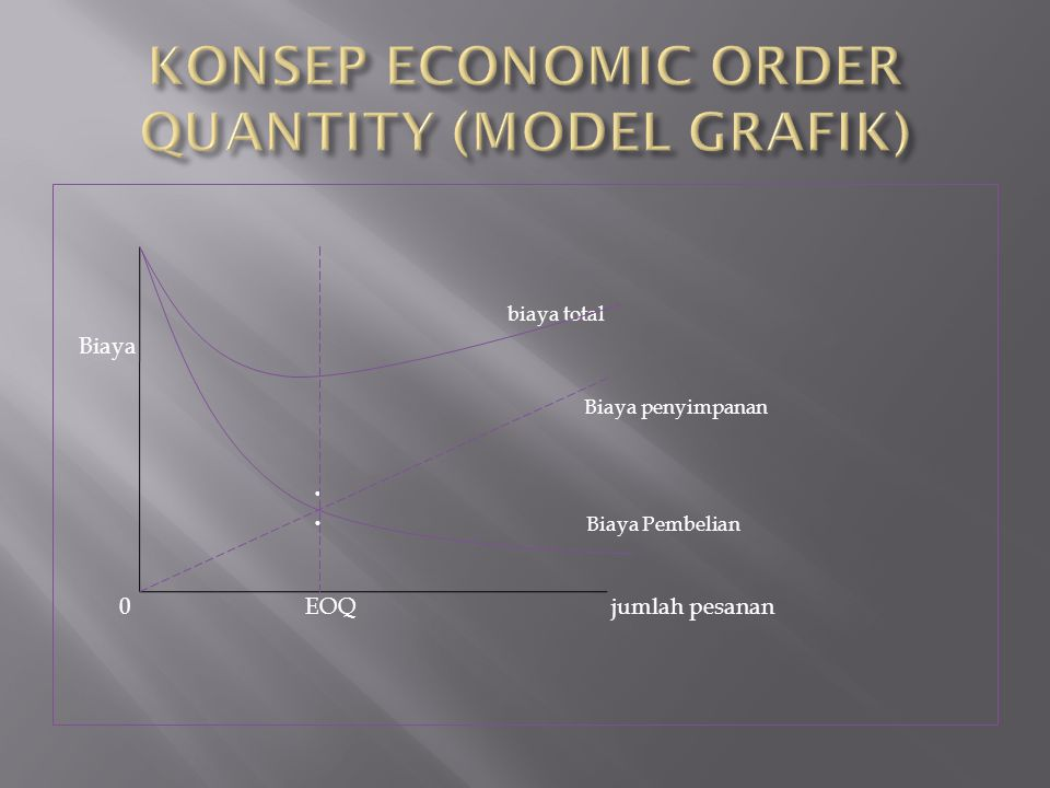 KONSEP ECONOMIC ORDER QUANTITY (MODEL GRAFIK)