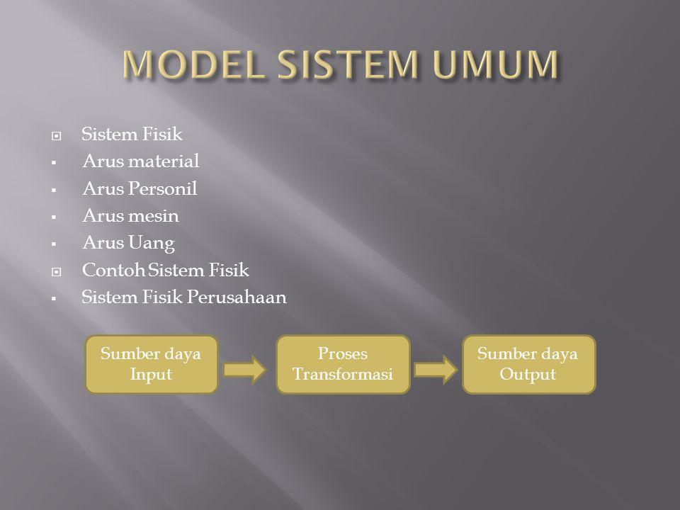 MODEL SISTEM UMUM Sistem Fisik Arus material Arus Personil Arus mesin