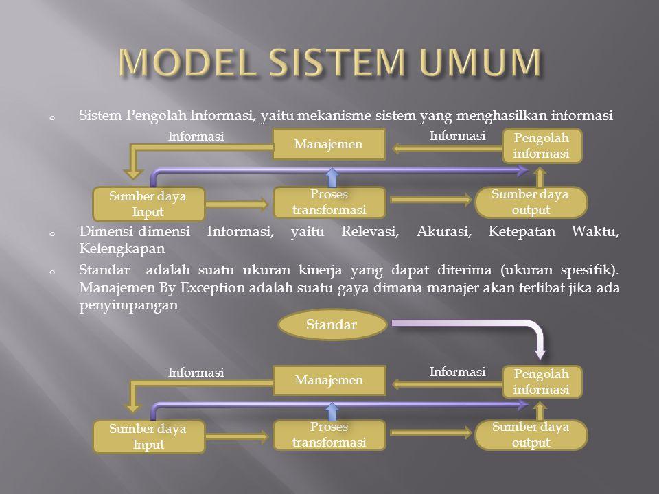 MODEL SISTEM UMUM Sistem Pengolah Informasi, yaitu mekanisme sistem yang menghasilkan informasi.