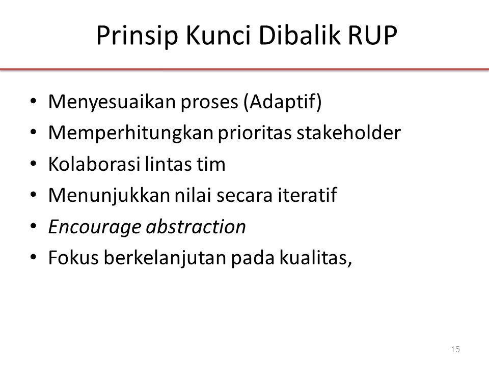 Prinsip Kunci Dibalik RUP