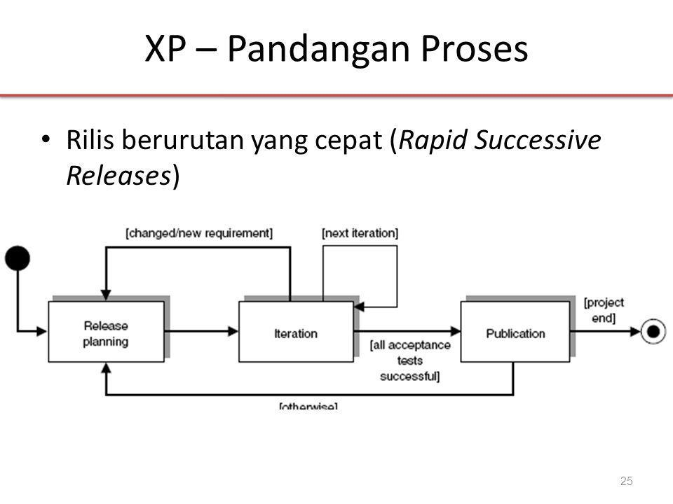 XP – Pandangan Proses Rilis berurutan yang cepat (Rapid Successive Releases)