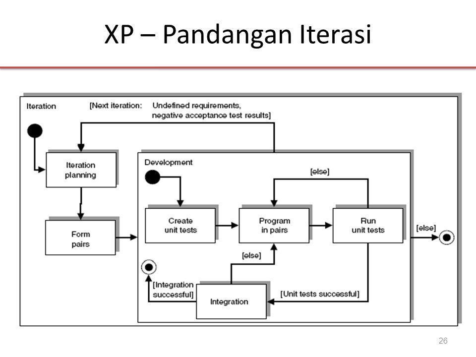 XP – Pandangan Iterasi