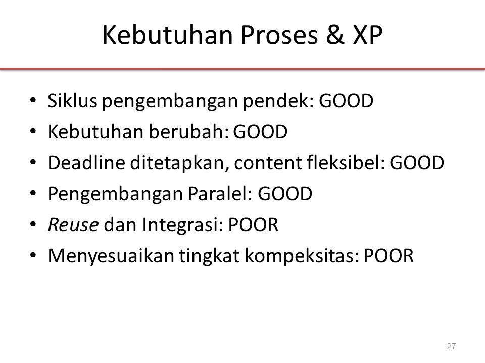 Kebutuhan Proses & XP Siklus pengembangan pendek: GOOD