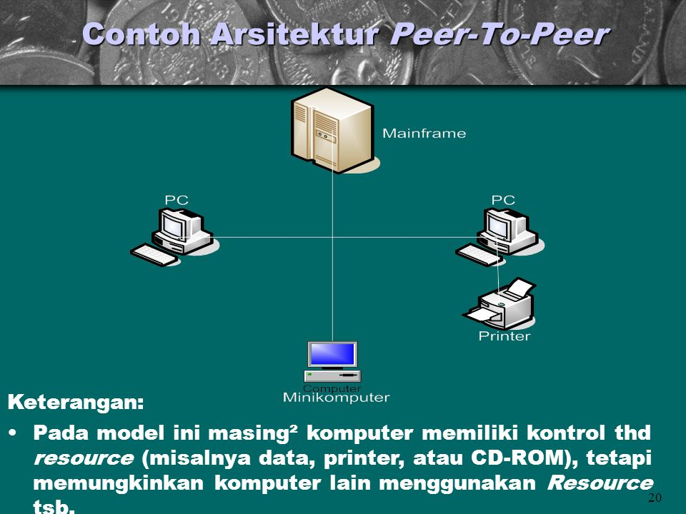 Contoh Arsitektur Peer-To-Peer