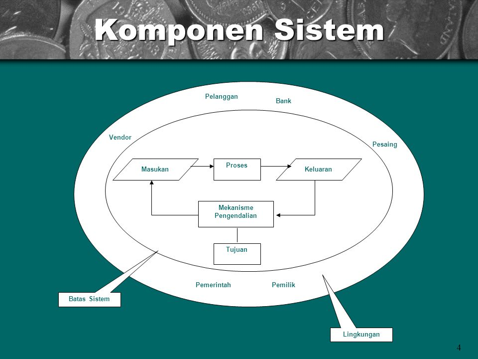 Komponen Sistem Proses Masukan Keluaran Mekanisme Pengendalian Tujuan