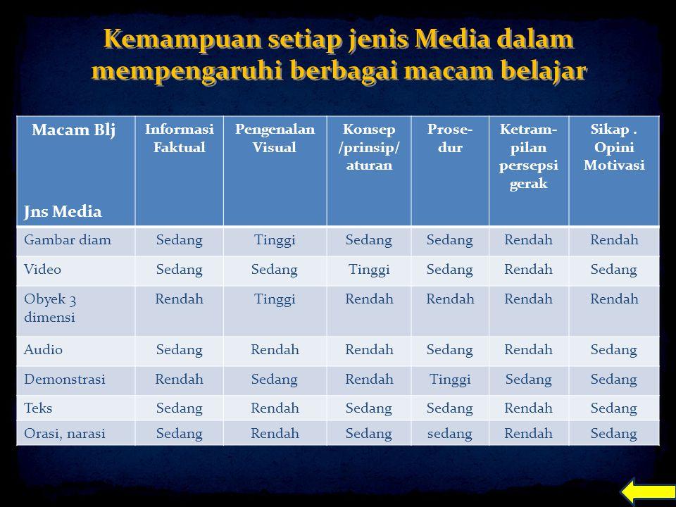 Kemampuan setiap jenis Media dalam mempengaruhi berbagai macam belajar