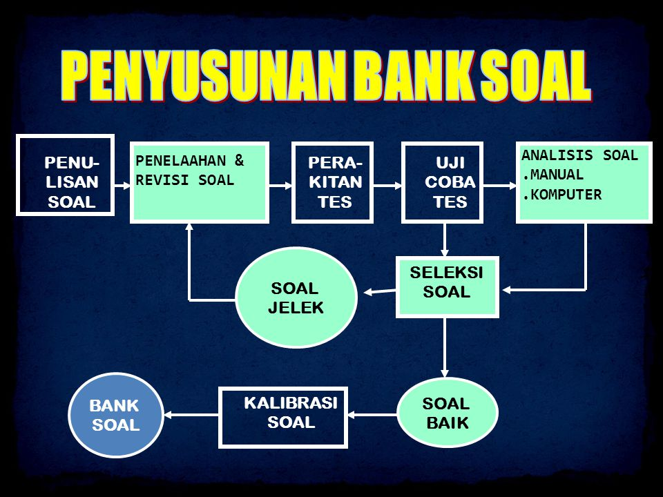 PENYUSUNAN BANK SOAL PENU-LISAN SOAL TELAAH DAN REVISI SOAL