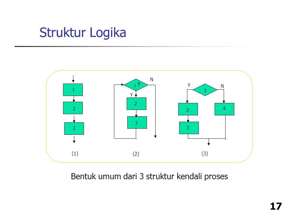 Struktur Logika Bentuk umum dari 3 struktur kendali proses y N 1 2 4 3