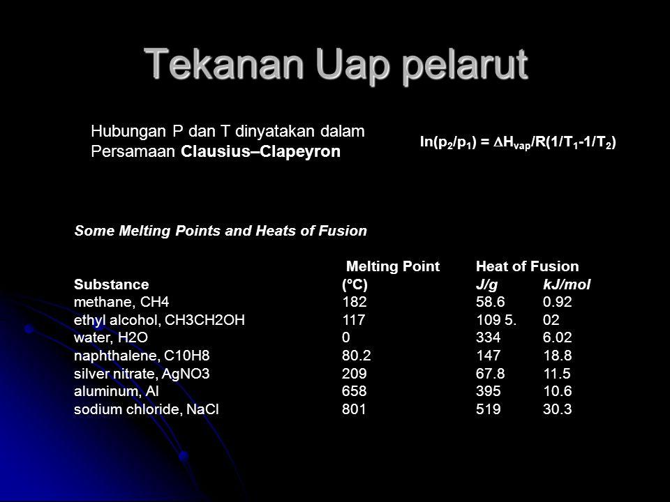 Tekanan Uap pelarut Hubungan P dan T dinyatakan dalam Persamaan Clausius–Clapeyron. ln(p2/p1) = DHvap/R(1/T1-1/T2)