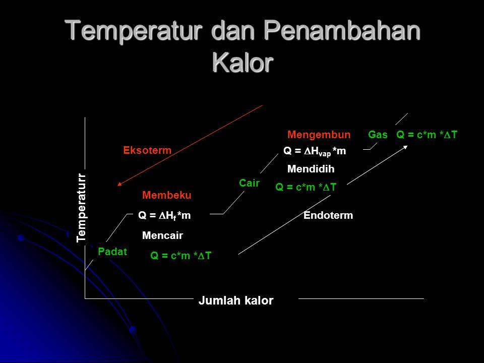 Temperatur dan Penambahan Kalor