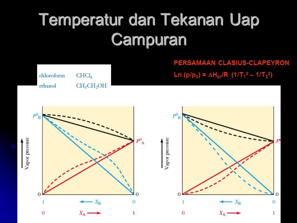 Temperatur dan Tekanan Uap Campuran