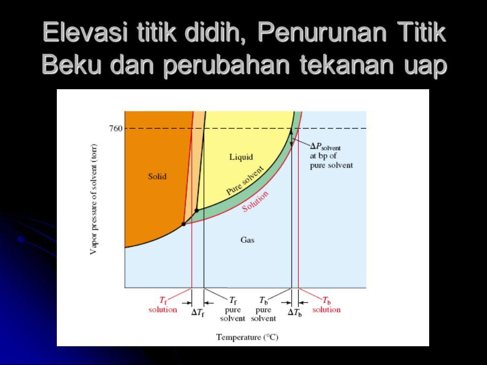 Elevasi titik didih, Penurunan Titik Beku dan perubahan tekanan uap