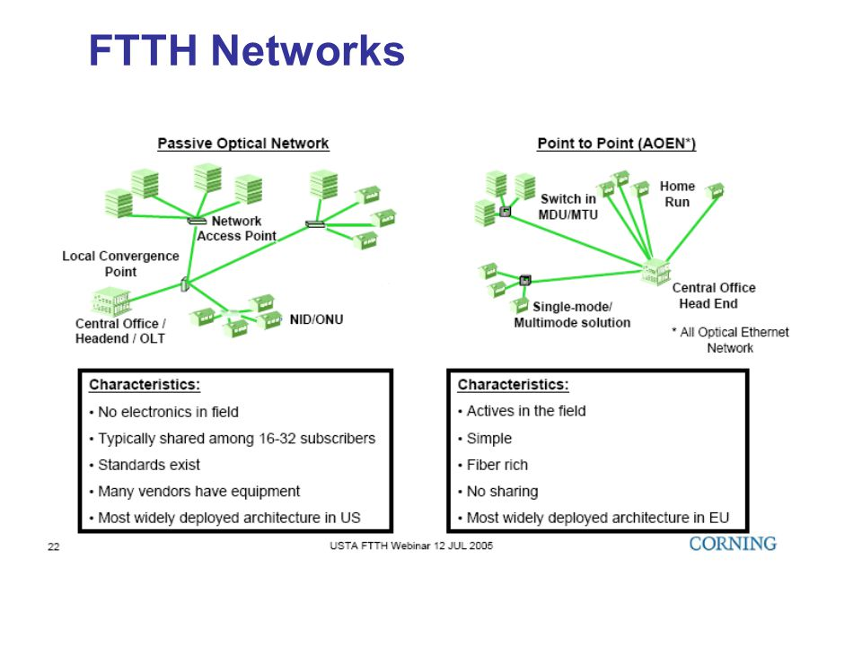 FTTH Networks