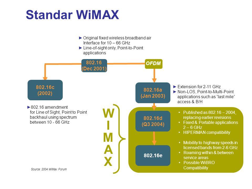 Standar WiMAX WIMAX 802.16 (Dec 2001) OFDM 802.16c (2002) 802.16a