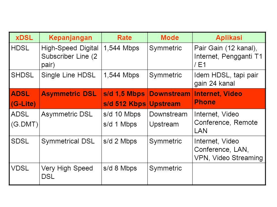 xDSL Kepanjangan. Rate. Mode. Aplikasi. HDSL. High-Speed Digital Subscriber Line (2 pair) 1,544 Mbps.