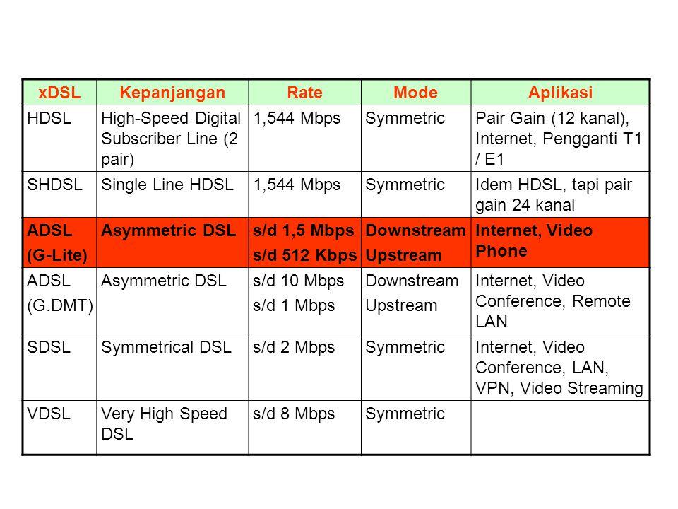 xDSL Kepanjangan. Rate. Mode. Aplikasi. HDSL. High-Speed Digital Subscriber Line (2 pair) 1,544 Mbps.