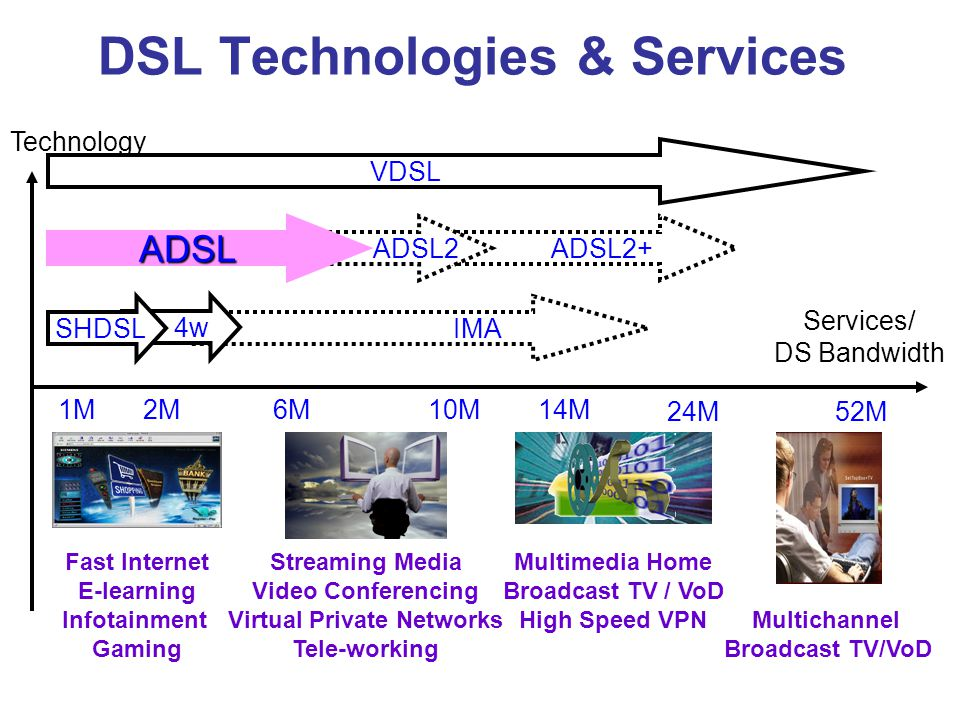 DSL Technologies & Services