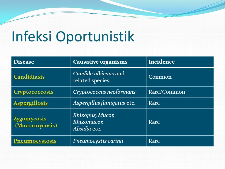 Infeksi Oportunistik Disease Causative organisms Incidence Candidiasis