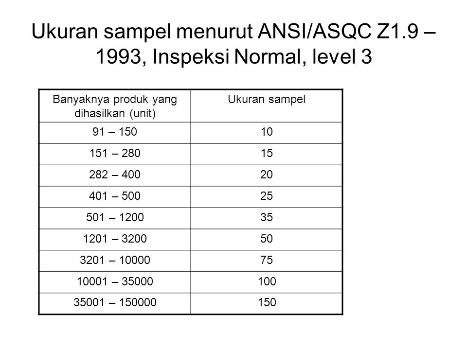 Ukuran sampel menurut ANSI/ASQC Z1.9 – 1993, Inspeksi Normal, level 3