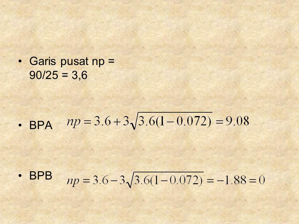 Garis pusat np = 90/25 = 3,6 BPA BPB