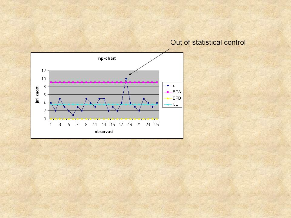 Out of statistical control
