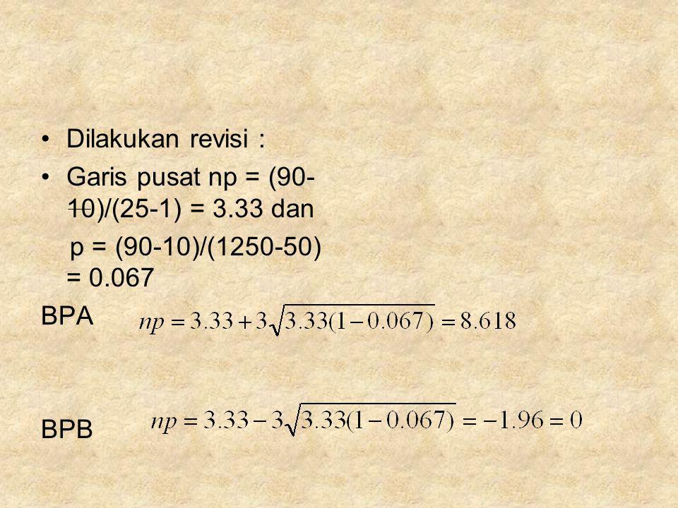 Dilakukan revisi : Garis pusat np = (90-10)/(25-1) = 3.33 dan p = (90-10)/(1250-50) = 0.067 BPA BPB