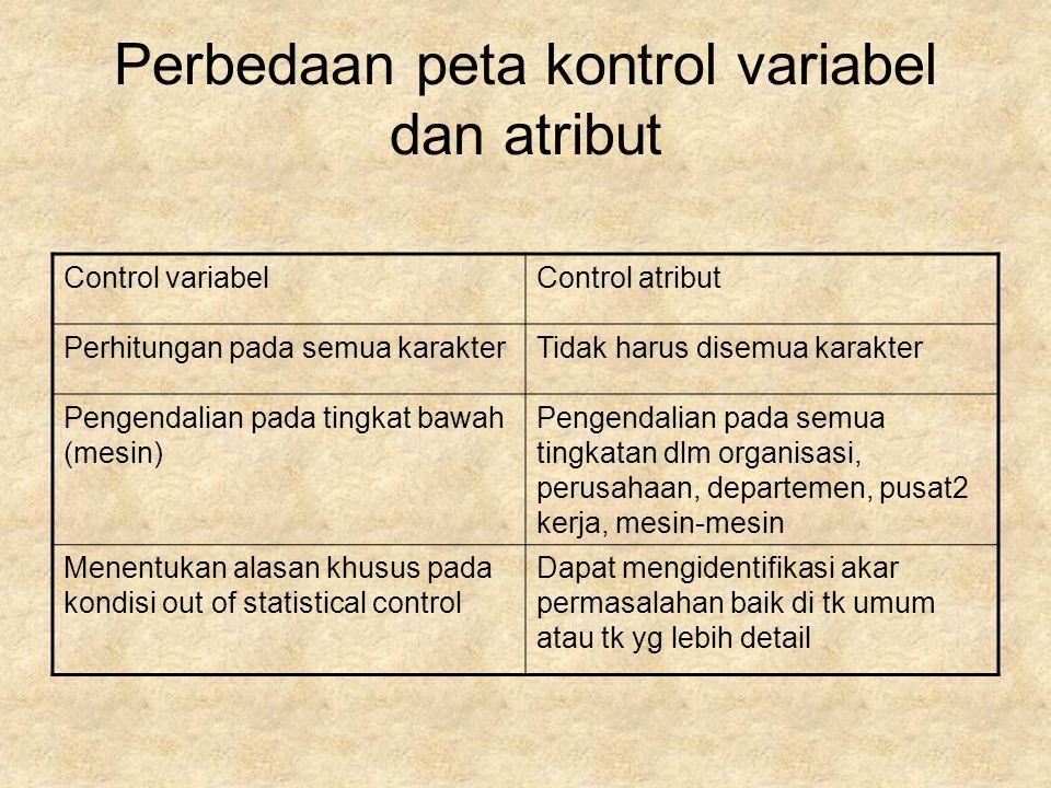 Perbedaan peta kontrol variabel dan atribut