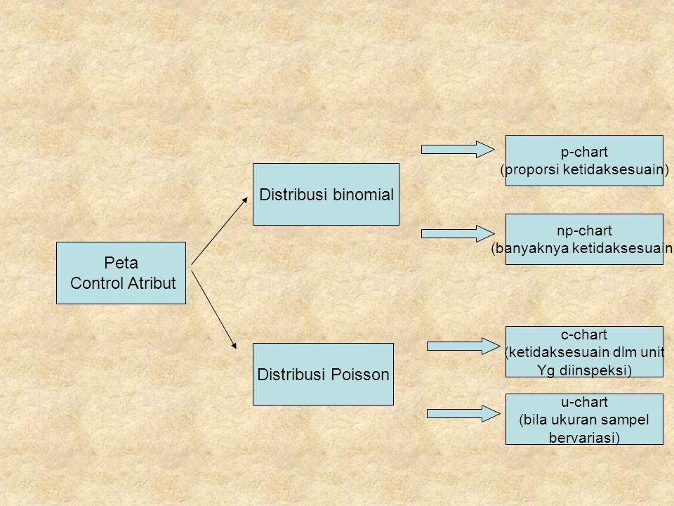 Distribusi binomial Peta Control Atribut Distribusi Poisson p-chart