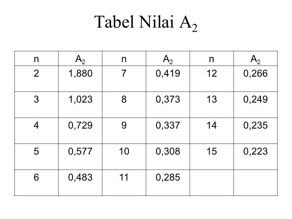 Tabel Nilai A2 n. A2. 2. 1,880. 7. 0,419. 12. 0,266. 3. 1,023. 8. 0,373. 13. 0,249. 4.