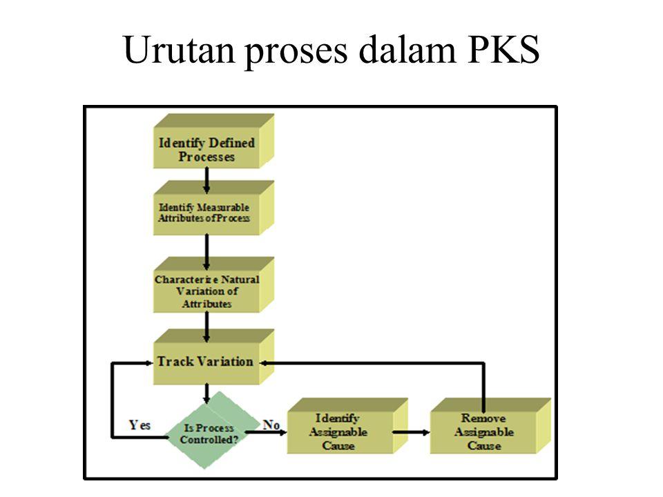 Urutan proses dalam PKS