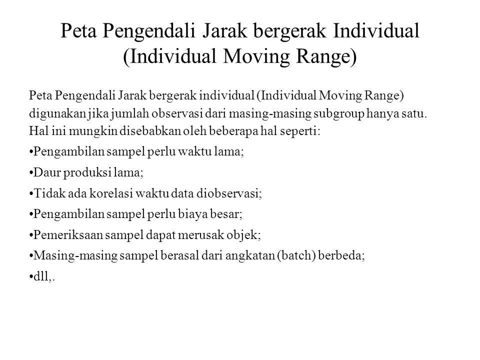 Peta Pengendali Jarak bergerak Individual (Individual Moving Range)