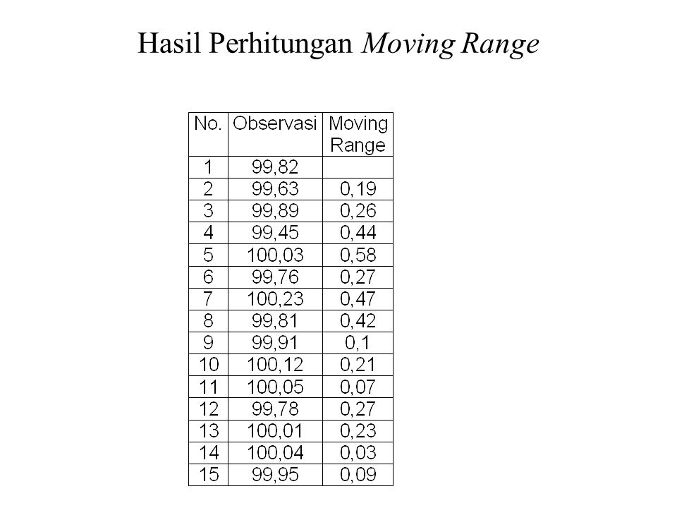 Hasil Perhitungan Moving Range