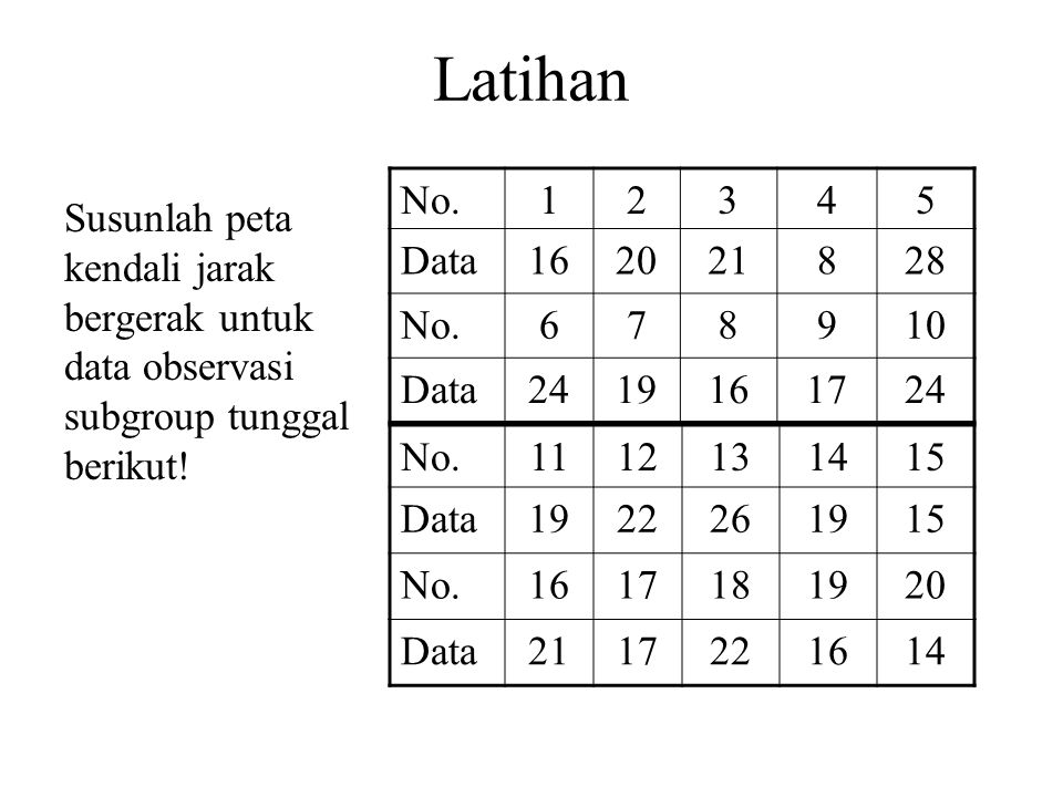 Latihan No. 1. 2. 3. 4. 5. Data. 16. 20. 21. 8. 28. 6. 7. 9. 10. 24. 19. 17.