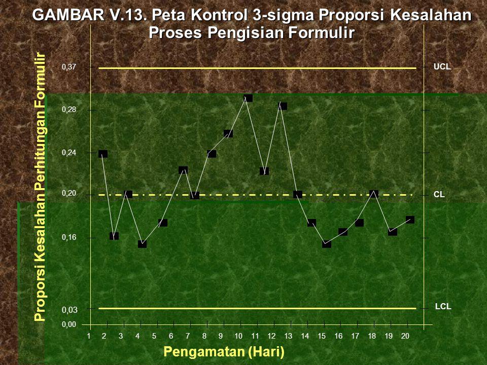GAMBAR V.13. Peta Kontrol 3-sigma Proporsi Kesalahan Proses Pengisian Formulir