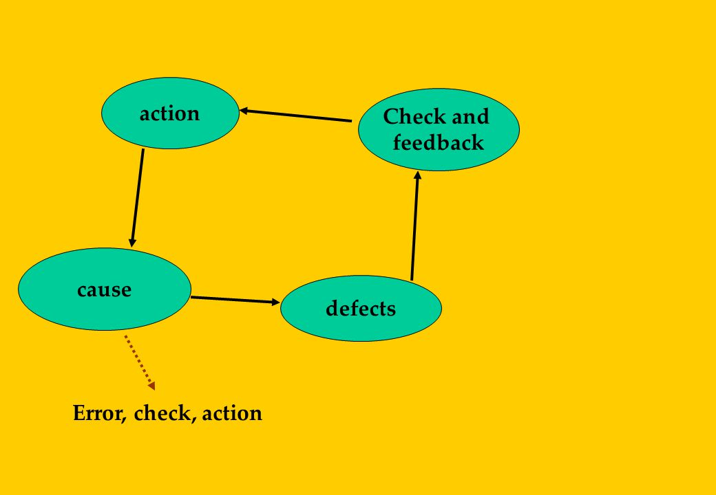 action Check and feedback cause defects Error, check, action