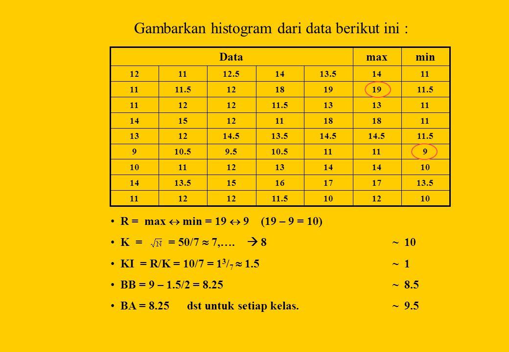 Gambarkan histogram dari data berikut ini :