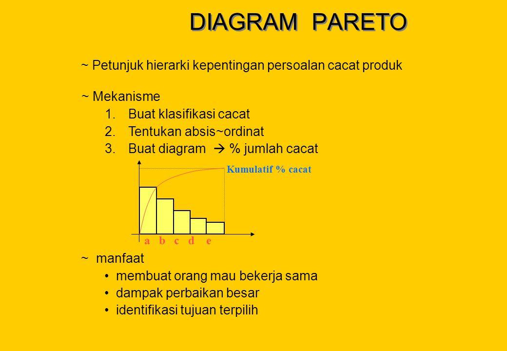 DIAGRAM PARETO ~ Petunjuk hierarki kepentingan persoalan cacat produk