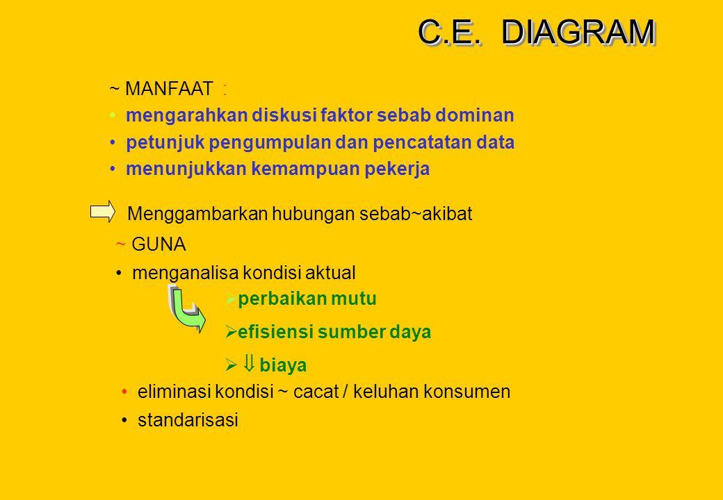 C.E. DIAGRAM ~ MANFAAT : mengarahkan diskusi faktor sebab dominan