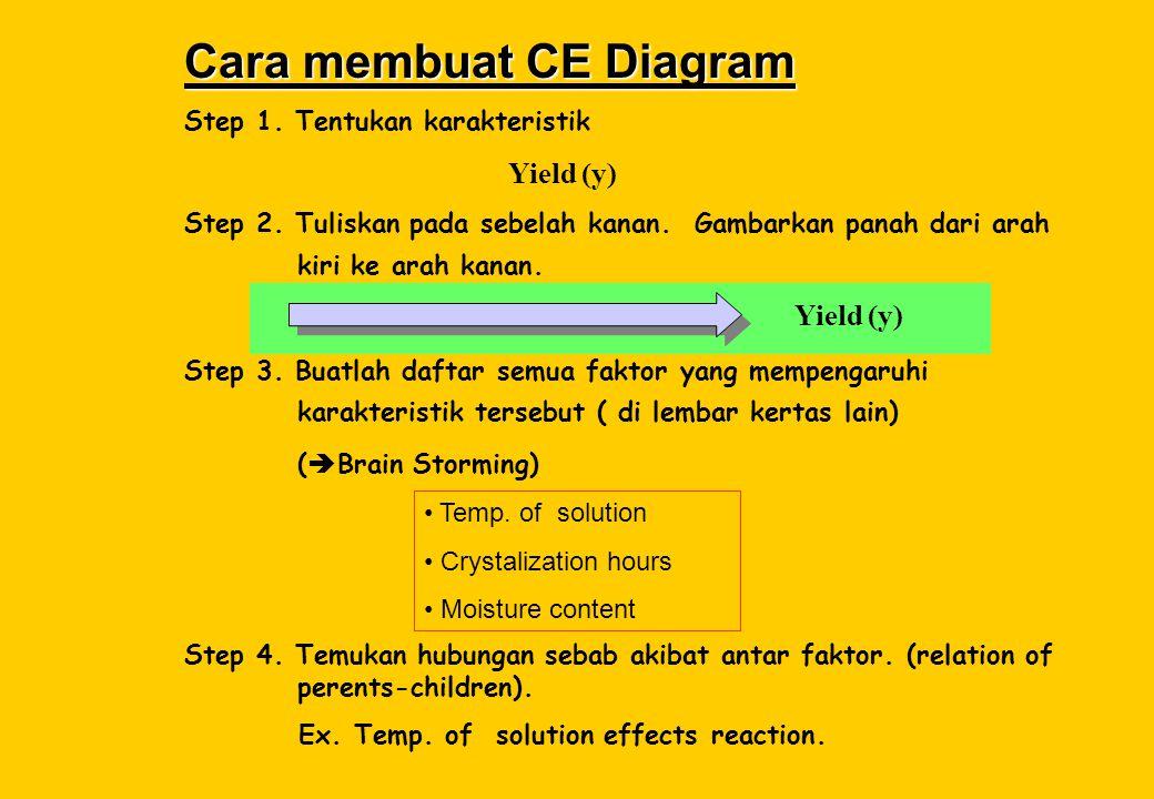 Cara membuat CE Diagram