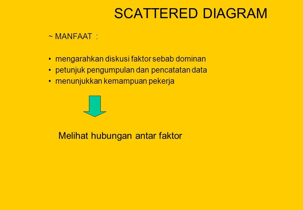 SCATTERED DIAGRAM Melihat hubungan antar faktor ~ MANFAAT :