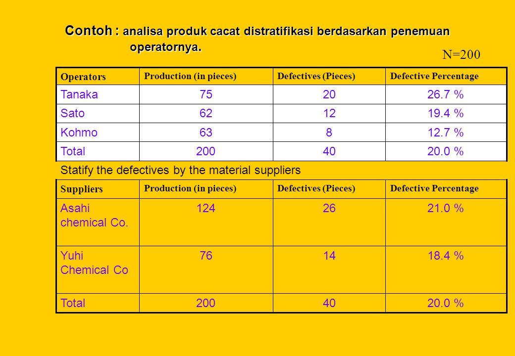 Contoh : analisa produk cacat distratifikasi berdasarkan penemuan operatornya.