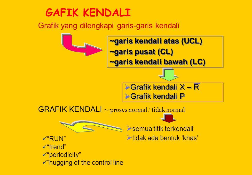 GAFIK KENDALI Grafik yang dilengkapi garis-garis kendali