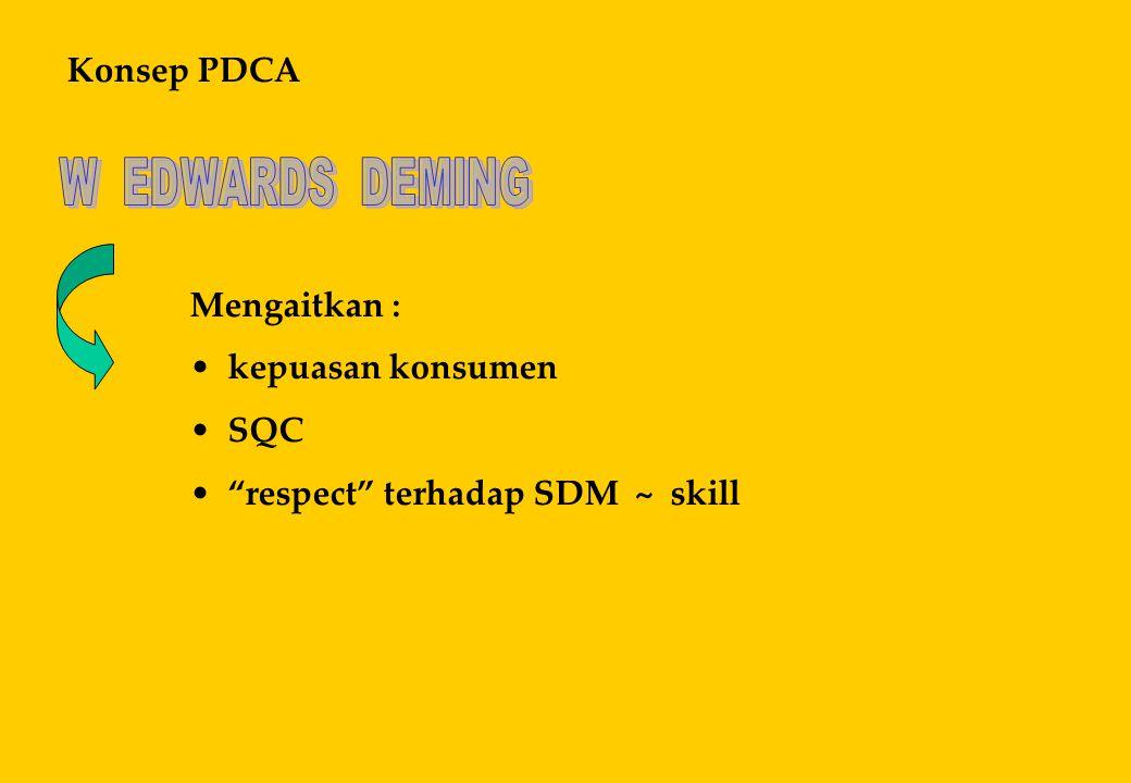 Konsep PDCA W EDWARDS DEMING Mengaitkan : kepuasan konsumen SQC respect terhadap SDM ~ skill
